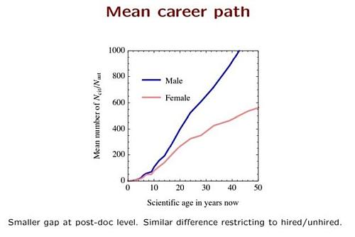 物理学で男性と女性の論文引用回数