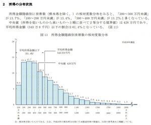 所得の分布状況2016
