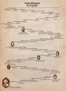 エリザベス女王はムハンマドの子孫