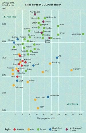 世界各国のGDPと睡眠時間