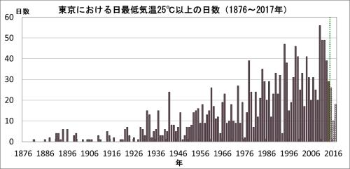 東京最低気温25℃以上の日