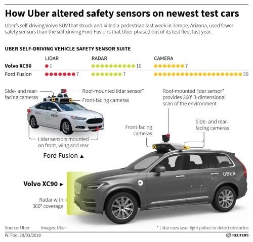 Uberの事故車と旧型車のレーダー比較